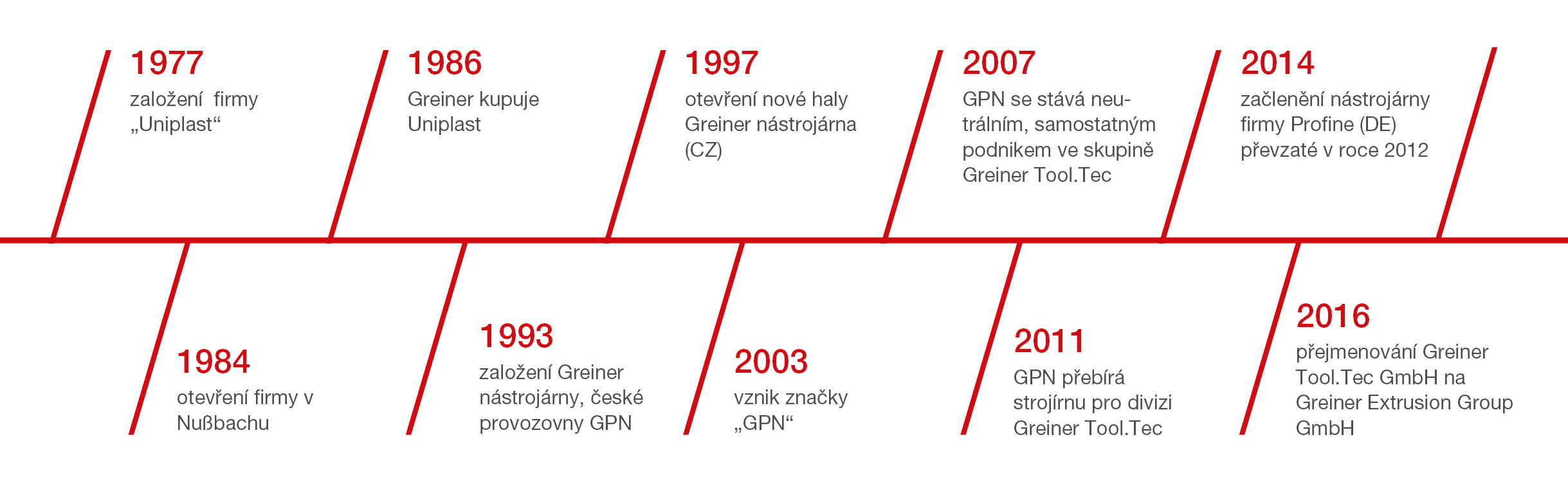 Historie GPN GmbH